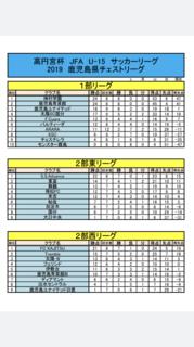 チェスト順位表(5月10日時点).jpeg